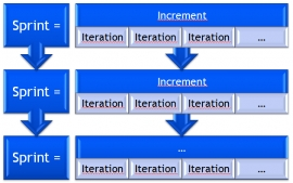Iterative, Increment & Sprint