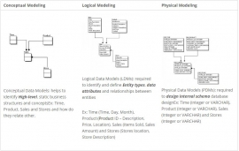 Data Modeling for Business Analyst