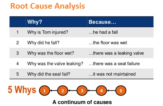 Root Cause Analysis Examples